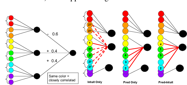 Figure 3 for Learning Interpretable Concept-Based Models with Human Feedback