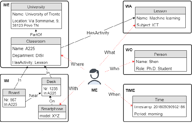 Figure 1 for Multi-Modal Subjective Context Modelling and Recognition