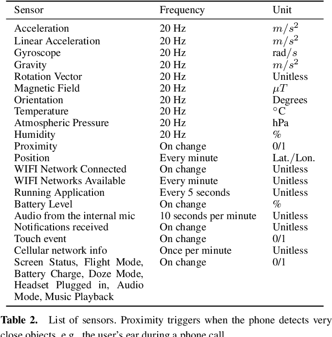 Figure 4 for Multi-Modal Subjective Context Modelling and Recognition
