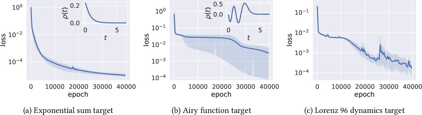 Figure 1 for On the Curse of Memory in Recurrent Neural Networks: Approximation and Optimization Analysis