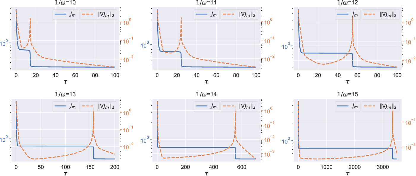 Figure 2 for On the Curse of Memory in Recurrent Neural Networks: Approximation and Optimization Analysis