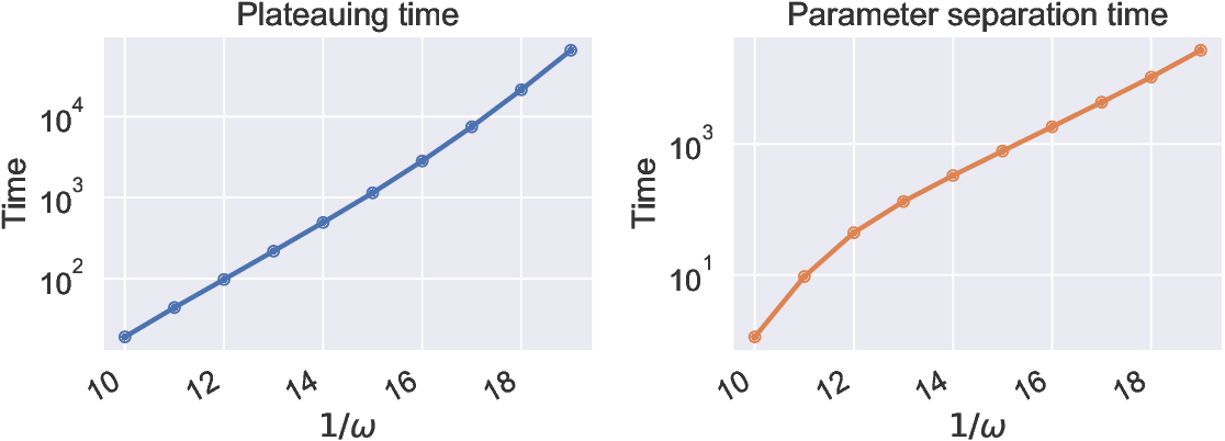 Figure 3 for On the Curse of Memory in Recurrent Neural Networks: Approximation and Optimization Analysis