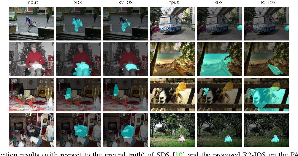 Figure 4 for Reversible Recursive Instance-level Object Segmentation