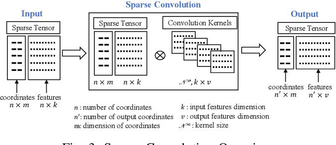 Figure 3 for S3Net: 3D LiDAR Sparse Semantic Segmentation Network