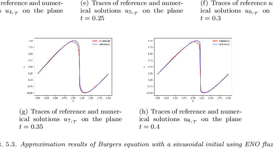 Figure 3 for Least-Squares ReLU Neural Network (LSNN) Method For Scalar Nonlinear Hyperbolic Conservation Law