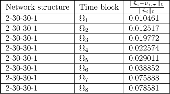 Figure 4 for Least-Squares ReLU Neural Network (LSNN) Method For Scalar Nonlinear Hyperbolic Conservation Law