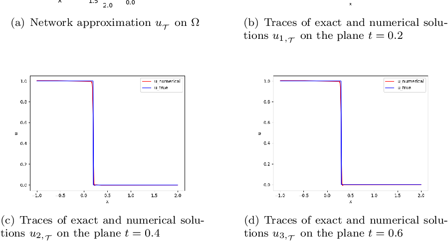 Figure 1 for Least-Squares ReLU Neural Network (LSNN) Method For Scalar Nonlinear Hyperbolic Conservation Law