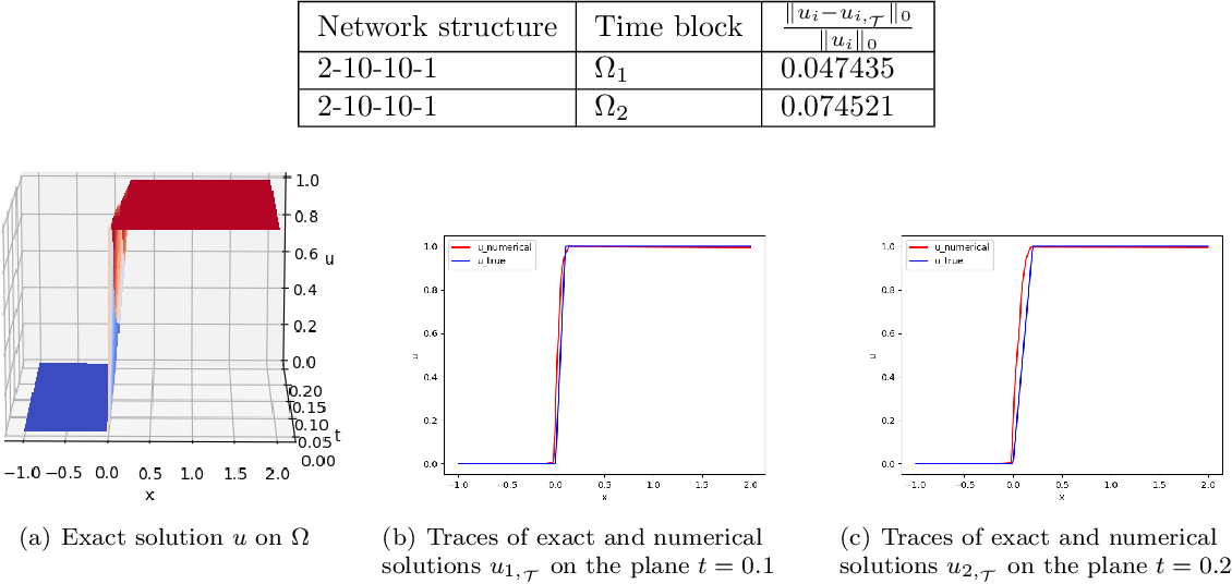 Figure 2 for Least-Squares ReLU Neural Network (LSNN) Method For Scalar Nonlinear Hyperbolic Conservation Law