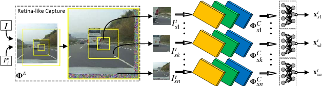 Figure 2 for Learning Fixation Point Strategy for Object Detection and Classification