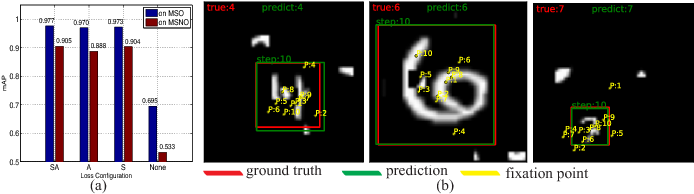 Figure 4 for Learning Fixation Point Strategy for Object Detection and Classification