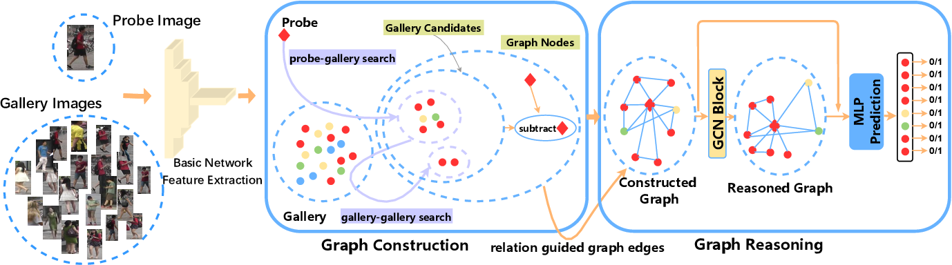 Figure 1 for Context-Aware Graph Convolution Network for Target Re-identification