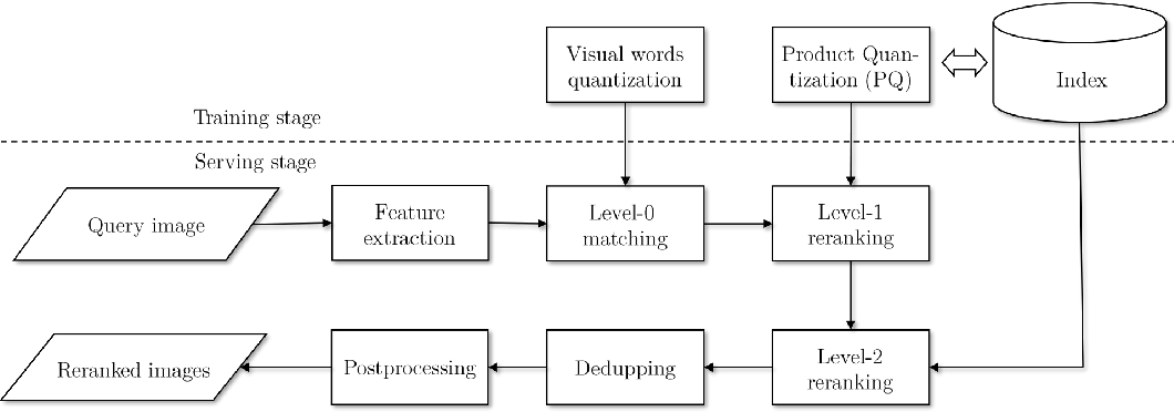 Figure 3 for Web-Scale Responsive Visual Search at Bing