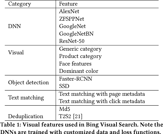 Figure 2 for Web-Scale Responsive Visual Search at Bing