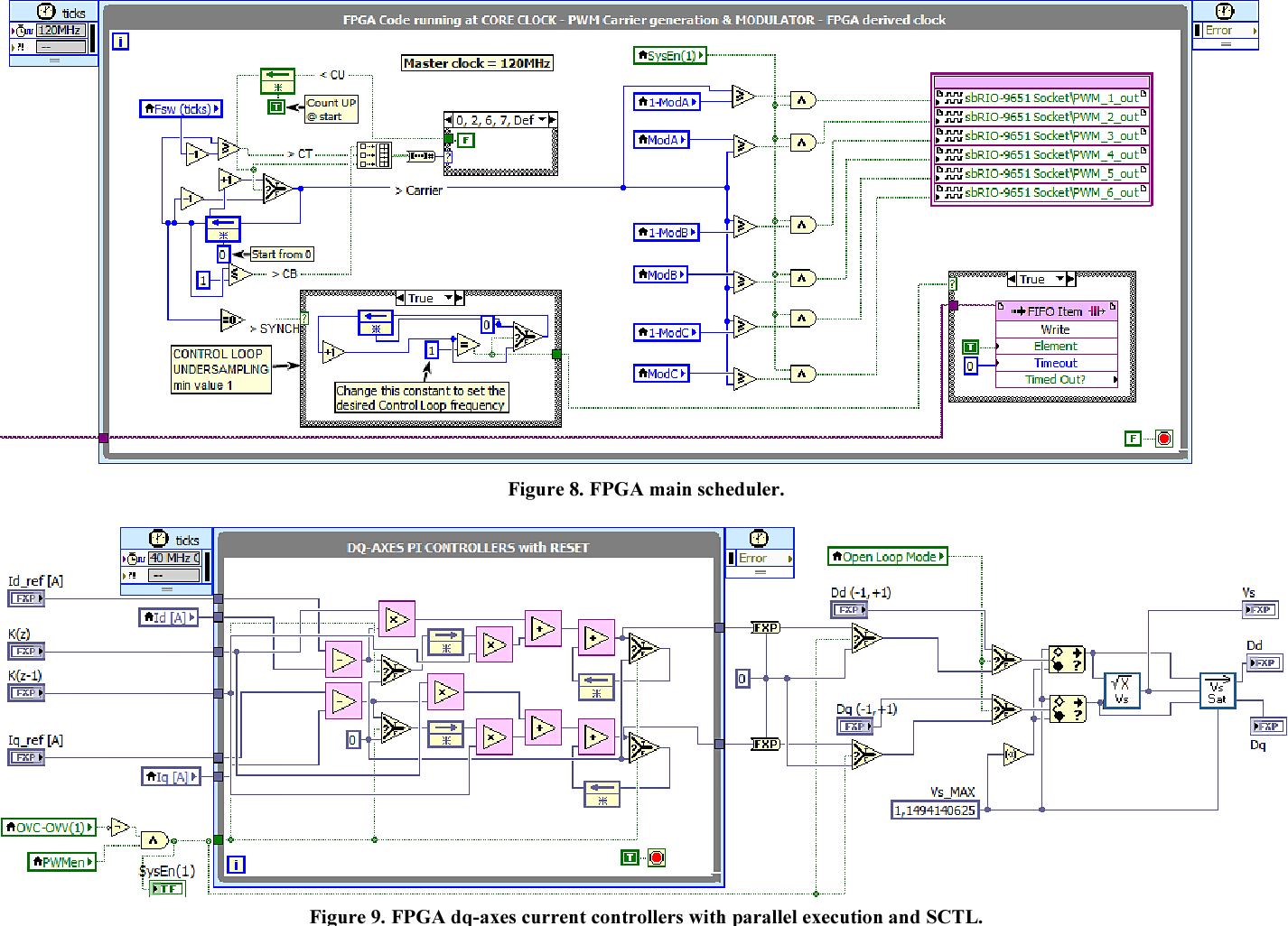 Figure 8 from Towards LabVIEW and system on module for power