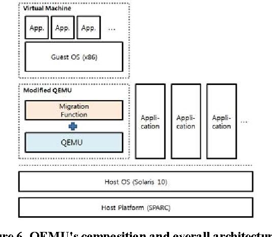 Real user-environment migration between heterogeneous ISA