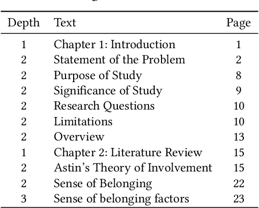 Table of Contents Recognition in OCR Documents using Image