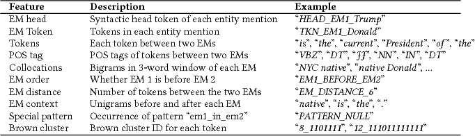 Figure 2 for Indirect Supervision for Relation Extraction using Question-Answer Pairs