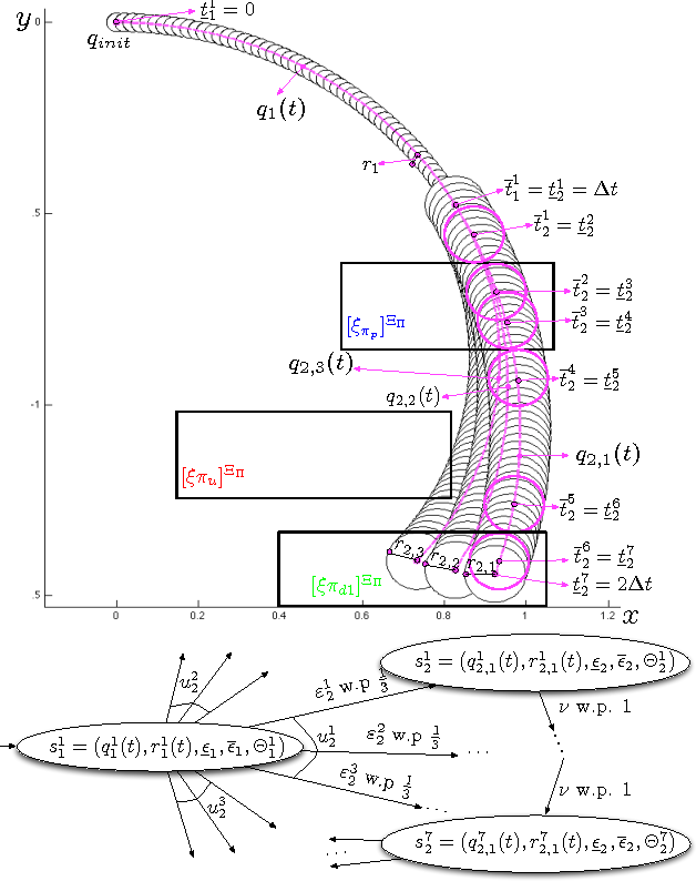 Figure 1 for Negotiating the Probabilistic Satisfaction of Temporal Logic Motion Specifications