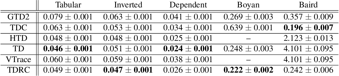 Figure 2 for Gradient Temporal-Difference Learning with Regularized Corrections