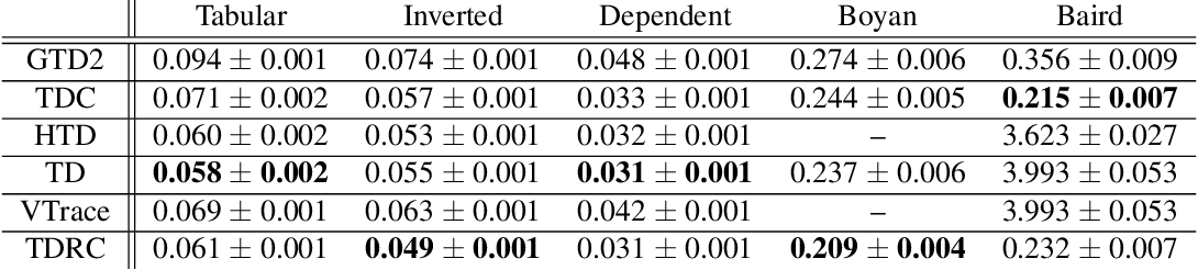 Figure 3 for Gradient Temporal-Difference Learning with Regularized Corrections