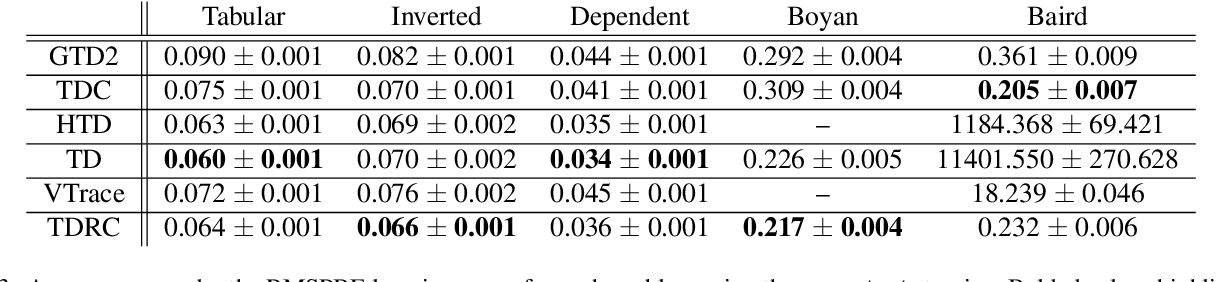 Figure 4 for Gradient Temporal-Difference Learning with Regularized Corrections