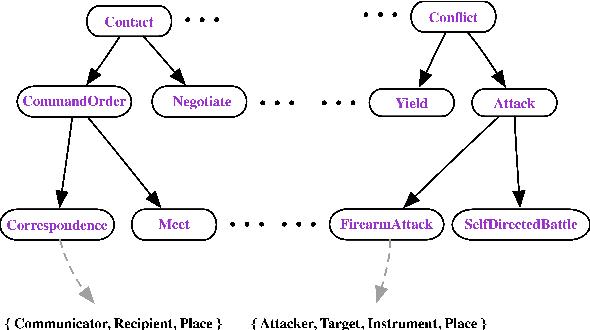 Figure 3 for Multi-Sentence Argument Linking