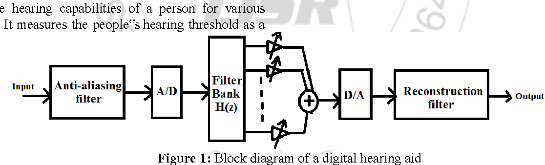 Design of reconfigurable digital filter bank for hearing aid figure 1 ccuart Image collections