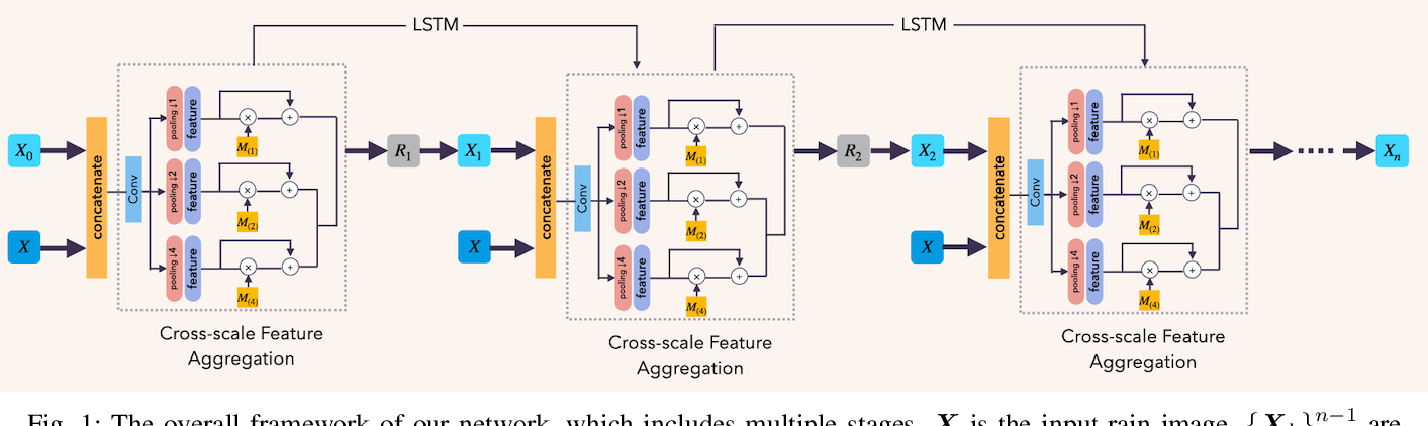 Figure 1 for Single Image Deraining via Scale-space Invariant Attention Neural Network