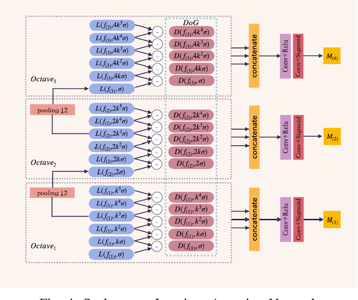 Figure 4 for Single Image Deraining via Scale-space Invariant Attention Neural Network