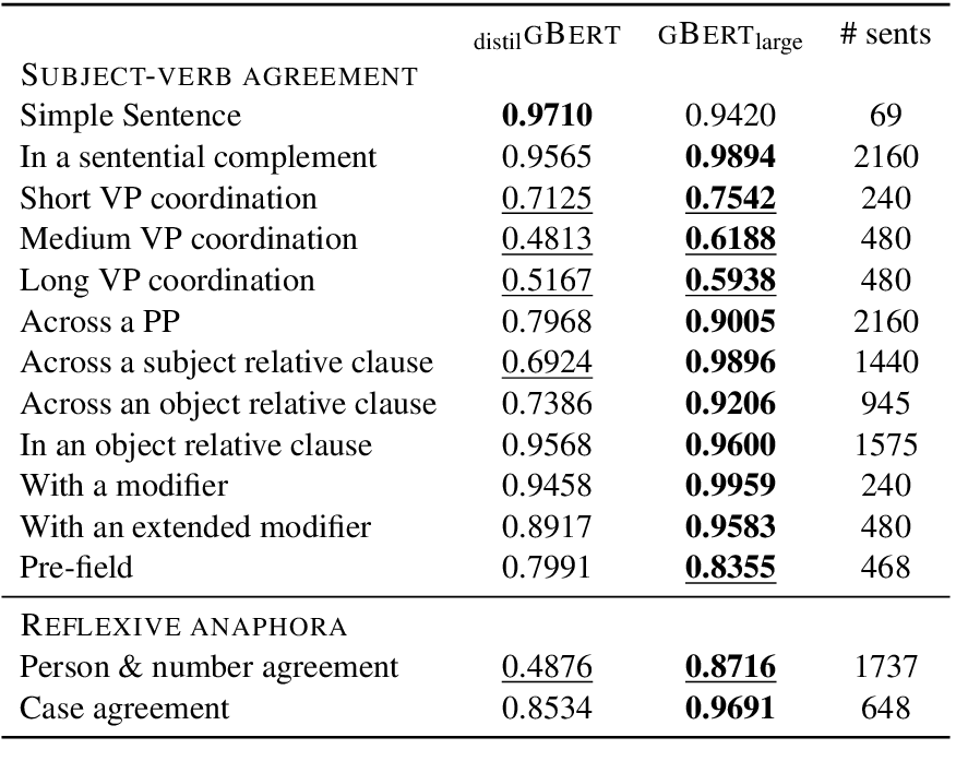 Figure 1 for Evaluating German Transformer Language Models with Syntactic Agreement Tests