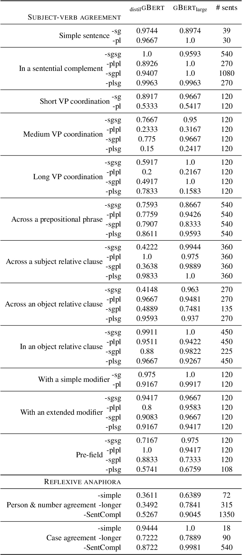 Figure 2 for Evaluating German Transformer Language Models with Syntactic Agreement Tests