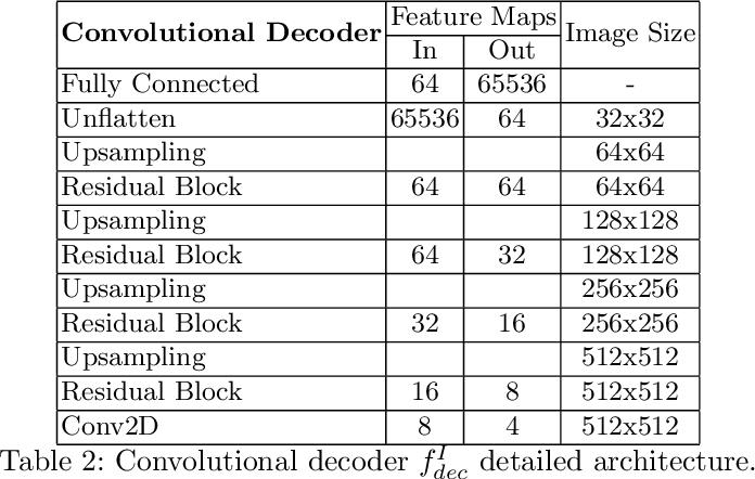 Figure 4 for Hybrid graph convolutional neural networks for landmark-based anatomical segmentation