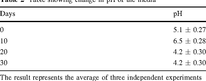 vands densitet tabel
