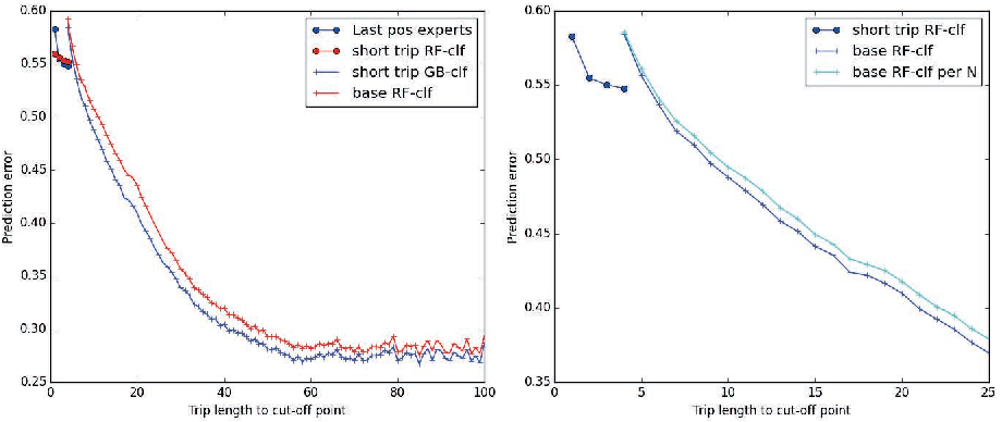 PDF] An Ensemble Learning Approach for the Kaggle Taxi Travel Time