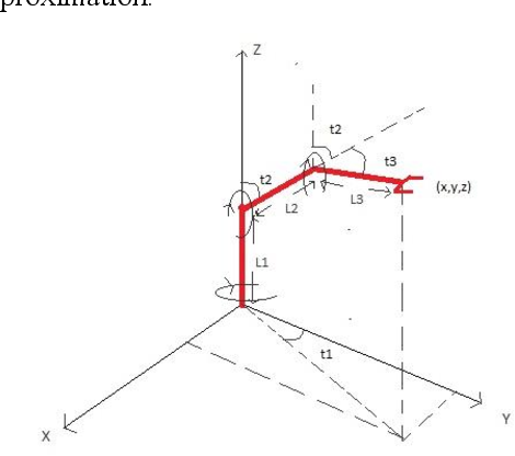 Figure 1 for Energy Optimized Robot Arm Path Planning using Differential Evolution in Dynamic Environment