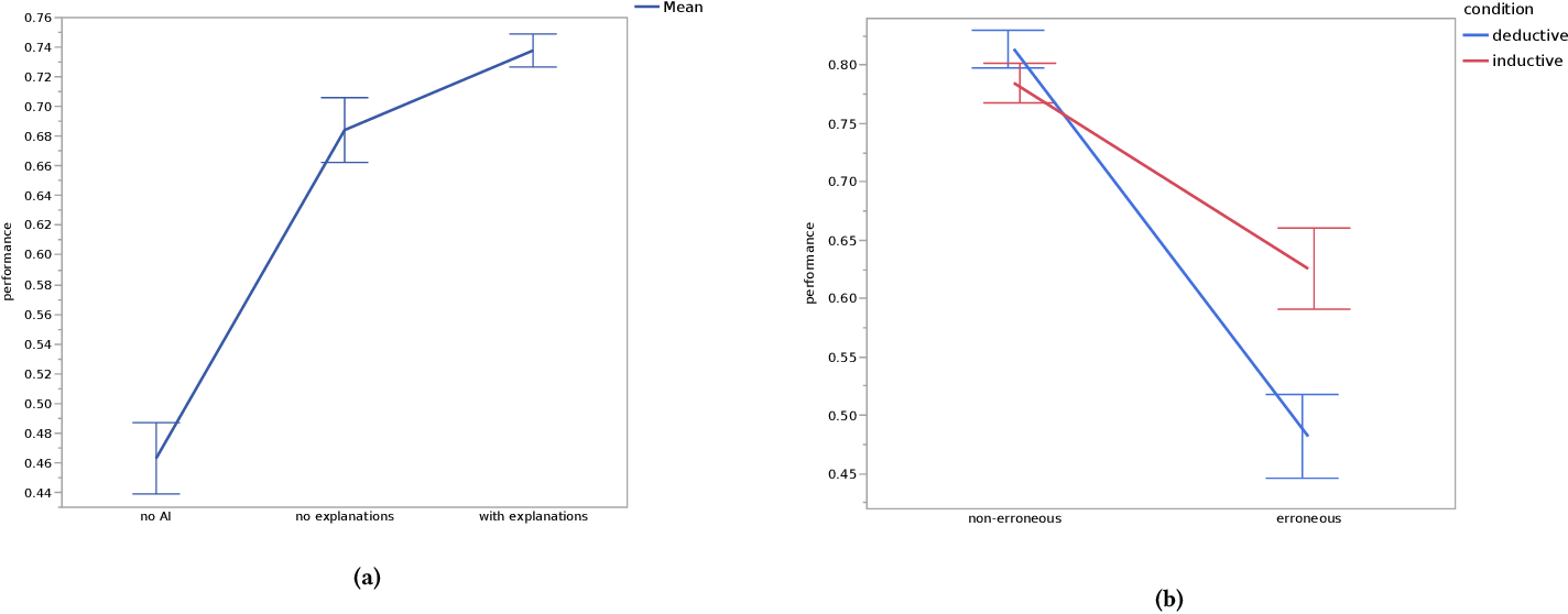 Figure 4 for Proxy Tasks and Subjective Measures Can Be Misleading in Evaluating Explainable AI Systems