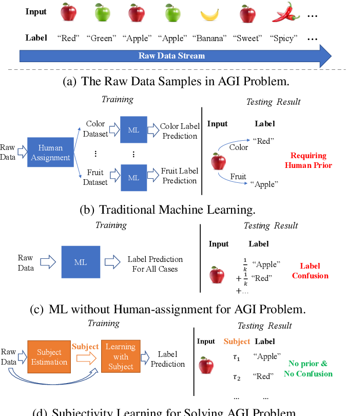 Figure 1 for Subjectivity Learning Theory towards Artificial General Intelligence