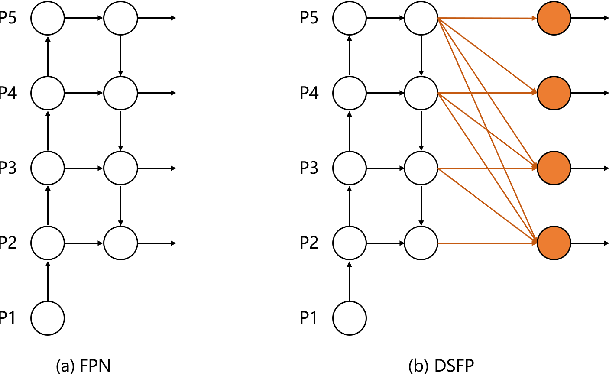 Figure 1 for Discriminative Semantic Feature Pyramid Network with Guided Anchoring for Logo Detection