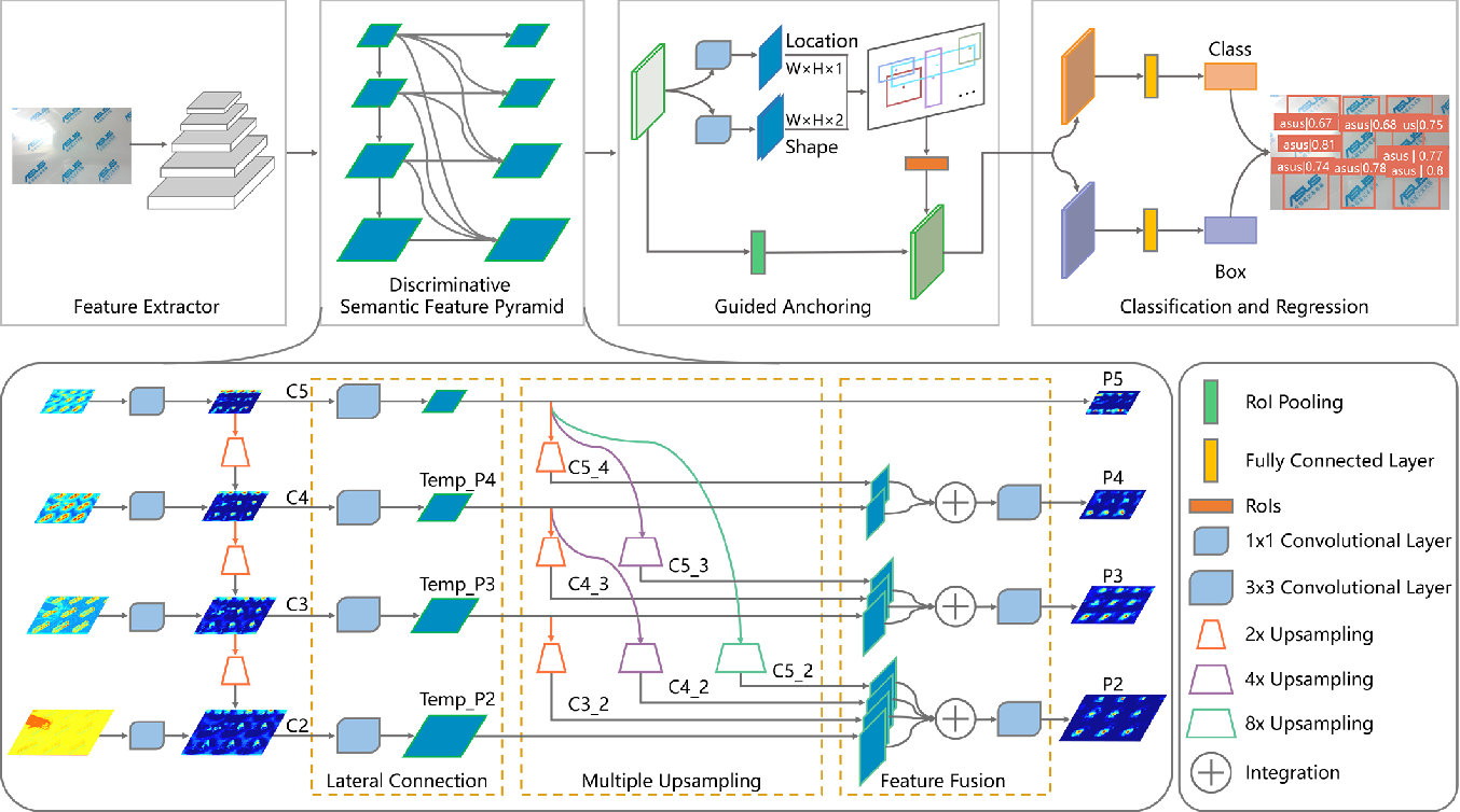 Figure 4 for Discriminative Semantic Feature Pyramid Network with Guided Anchoring for Logo Detection