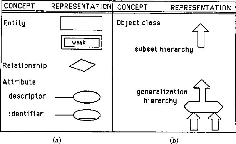 extended er (eer) model representations