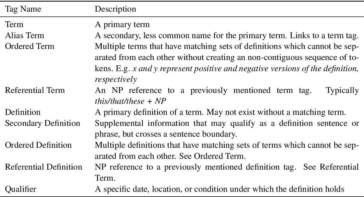 Figure 1 for SemEval-2020 Task 6: Definition extraction from free text with the DEFT corpus
