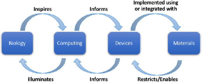 Figure 1 for A Survey of Neuromorphic Computing and Neural Networks in Hardware