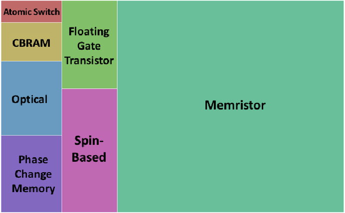 Figure 3 for A Survey of Neuromorphic Computing and Neural Networks in Hardware