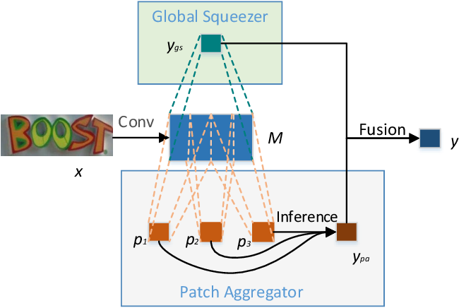 Figure 2 for Patch Aggregator for Scene Text Script Identification