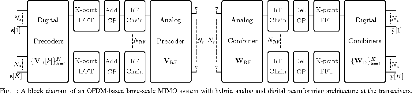 Hybrid analog and digital beamforming for OFDM-based large-scale