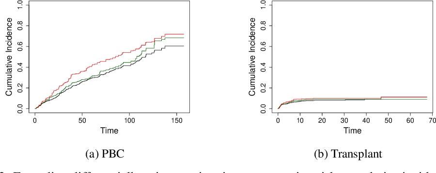 Figure 4 for Differentially Private Survival Function Estimation