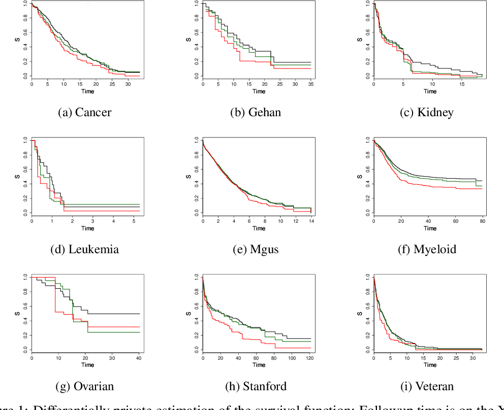 Figure 2 for Differentially Private Survival Function Estimation