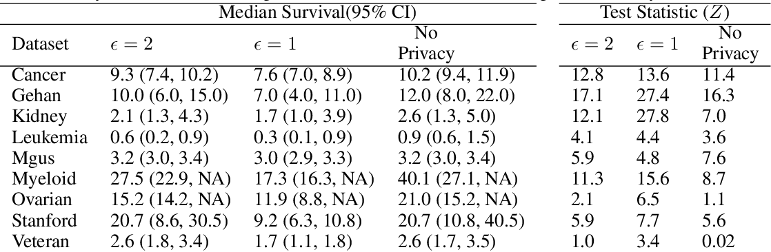 Figure 3 for Differentially Private Survival Function Estimation