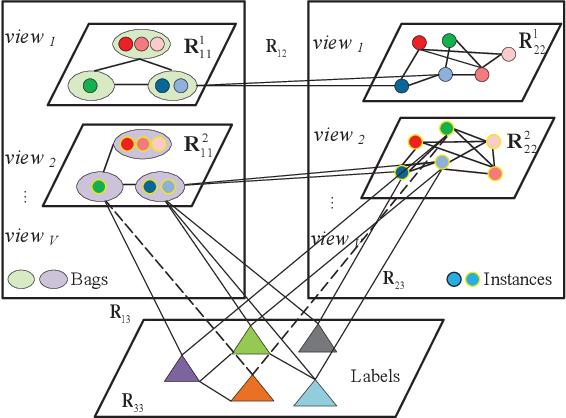 Figure 1 for Multi-View Multi-Instance Multi-Label Learning based on Collaborative Matrix Factorization