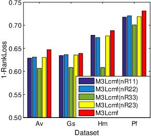 Figure 4 for Multi-View Multi-Instance Multi-Label Learning based on Collaborative Matrix Factorization